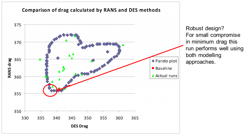 TotalSim Comparative drag space for RANS and DES as optimised in CFD with OpenFoam