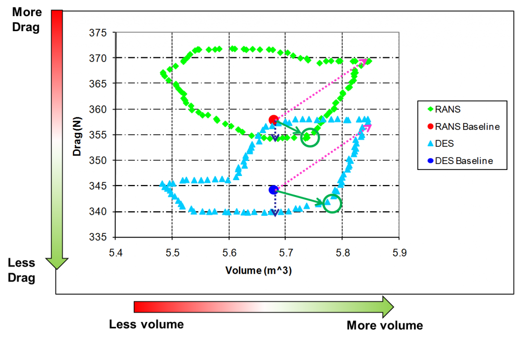 TotalSIm Comparison of RANS and DES results trade off between drag and cabin volume for Toyota Yaris model optimised in CFD using OpenFoam