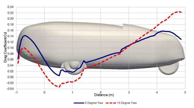dymaxion-drag-accumulation