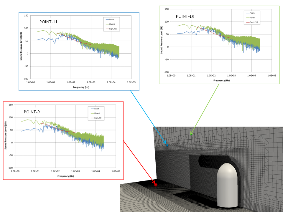 openfoam-acoustic-analogy-module-mirror-results