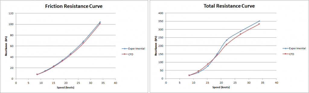 Graphs showing a comparison between frictional and total resistance using fixed sink and trim CFD methodology.