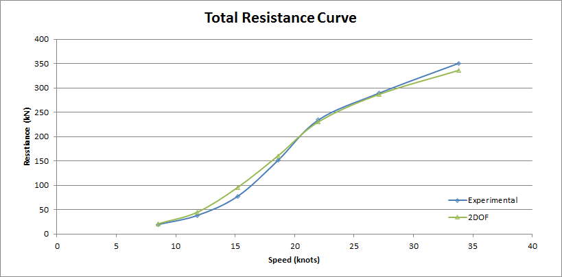 Hull total resistance comparison between tow tank and 2-DOF solver.