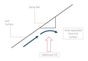 Spray Rail Theory